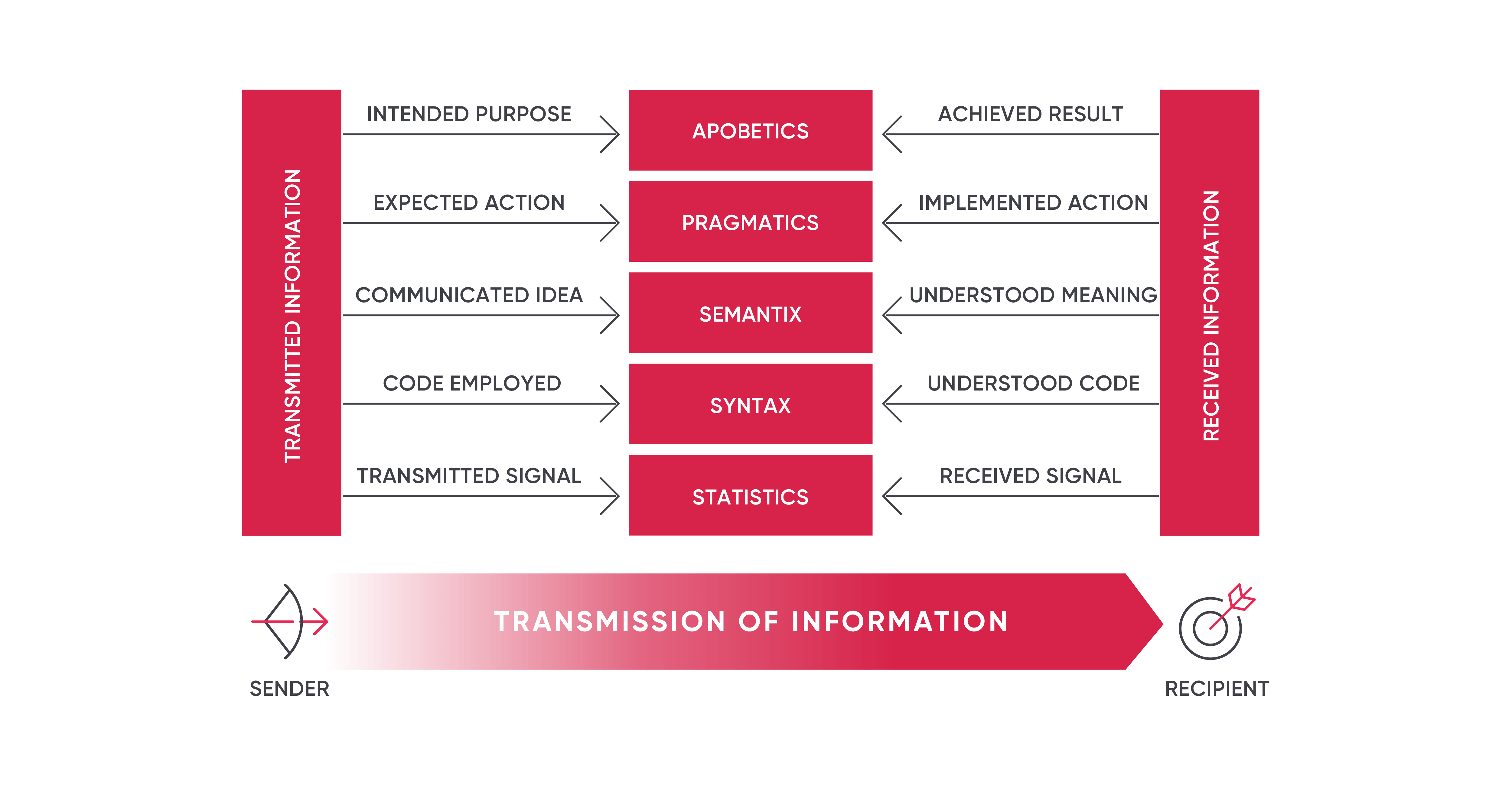 What is Information? Laws of nature that apply to information