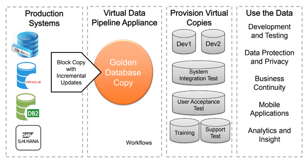 Virtual data pipeline staging