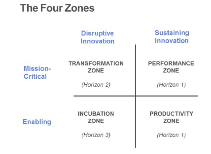 The Four Zones.png