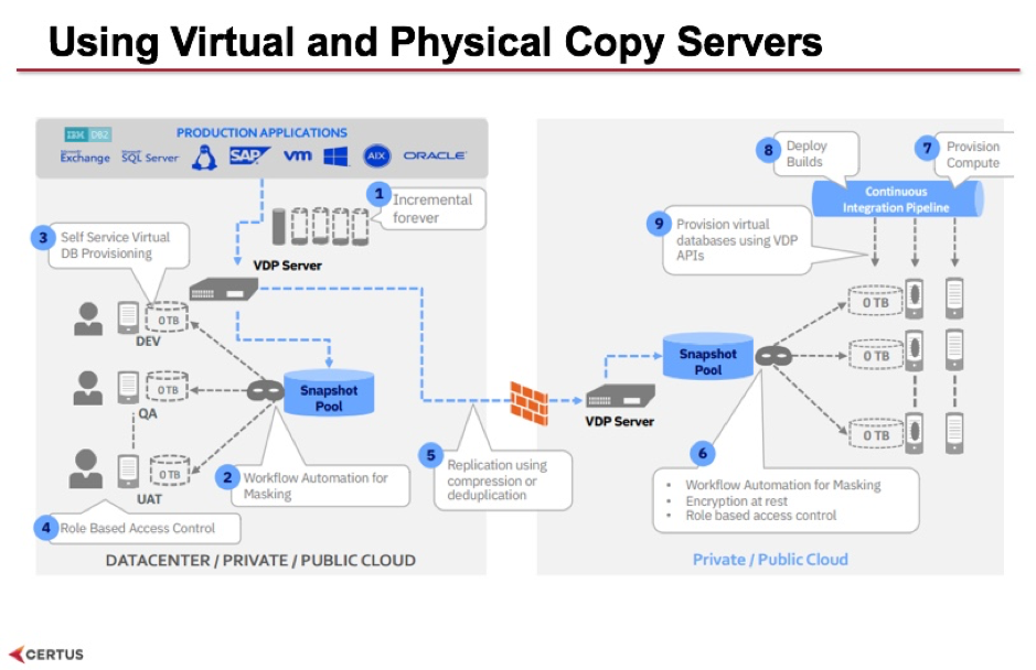 vdp-servers
